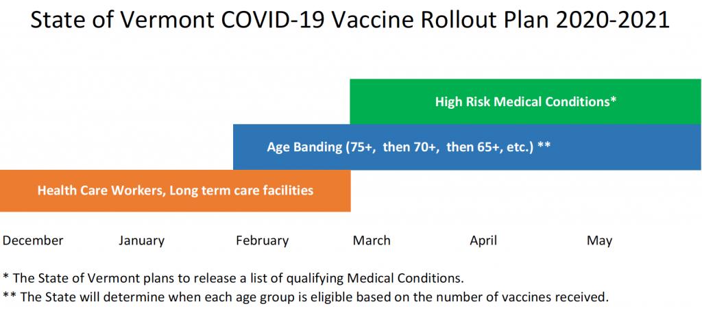 COVID-19 vaccine rollout plan VT